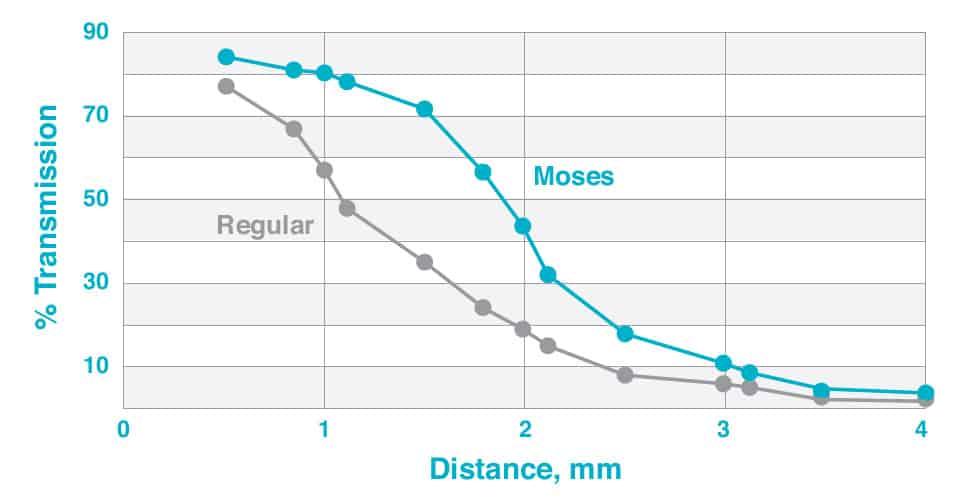Diagram of Energy transmission. MOSES vs. Regular.